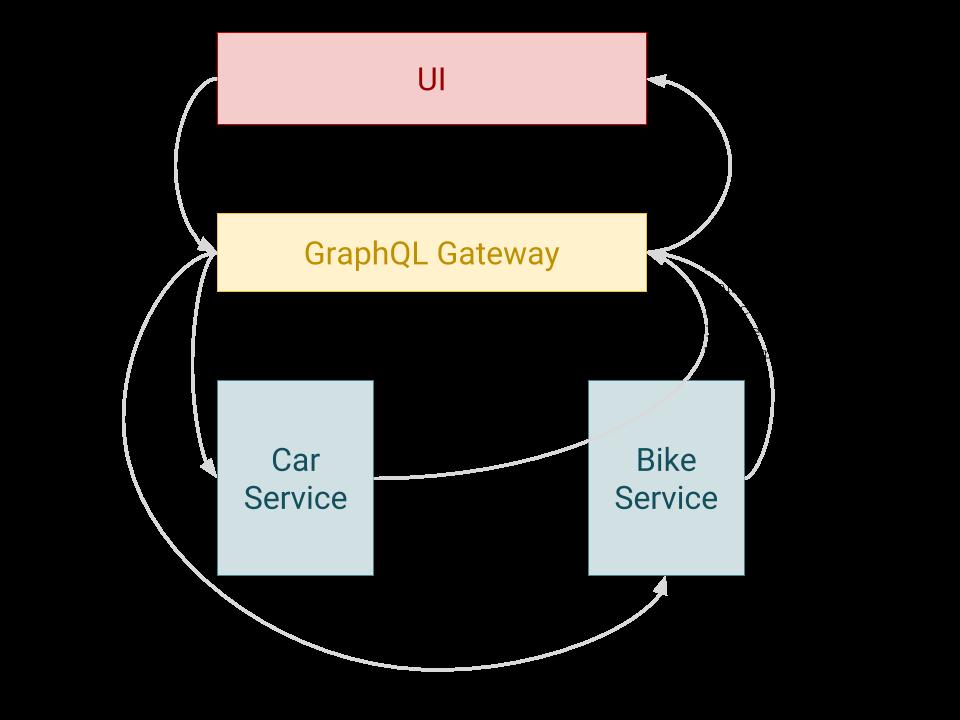GraphQL-Gateway-1--1-